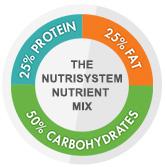 how-the-nutrisystem-program-works