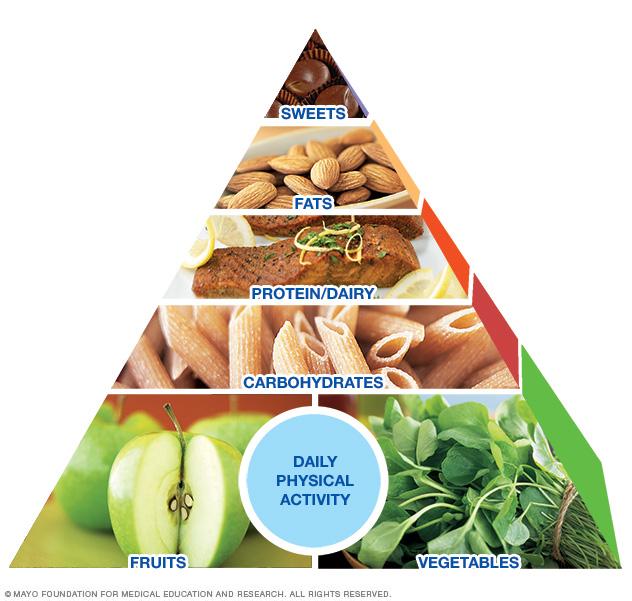 the mayo clinic healhty weight pyramid