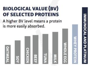 protein bv value