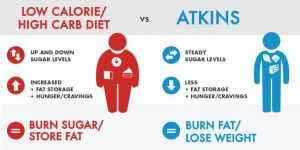 infographic showing how atkins compares to high carb diets