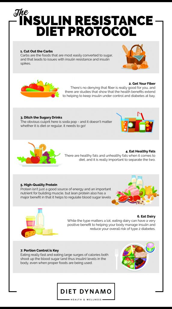 insulin resistance diet protocol infographic