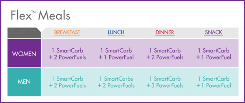 nutrisystem flex meals are a great time to eat approved carbs and proteins