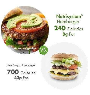 nutrisystem food compared to five guys